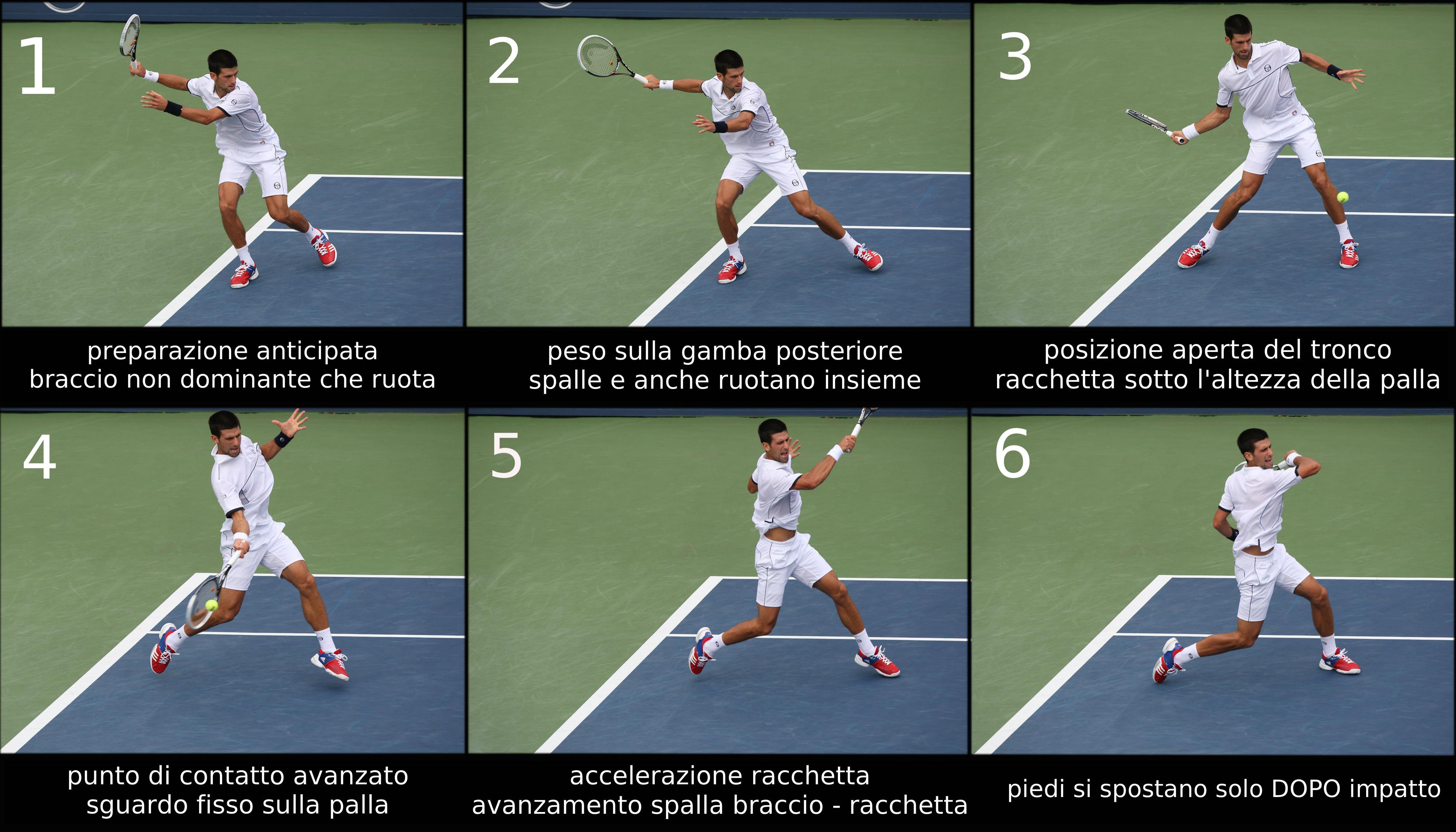 sequenza colpo tennis