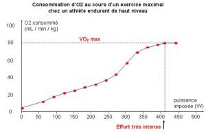 tabella ossigeno
